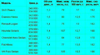 """Фольксваген """"Поло"""" седан и его конкуренты на рынке"""